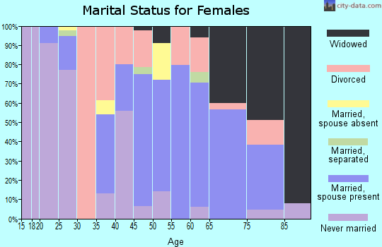 Zip code 14081 marital status for females