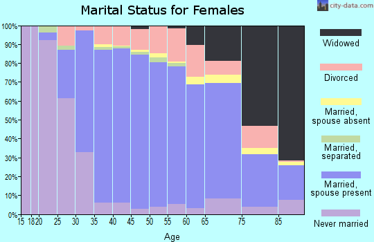 Zip code 14086 marital status for females
