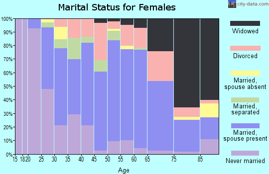 Zip code 14103 marital status for females
