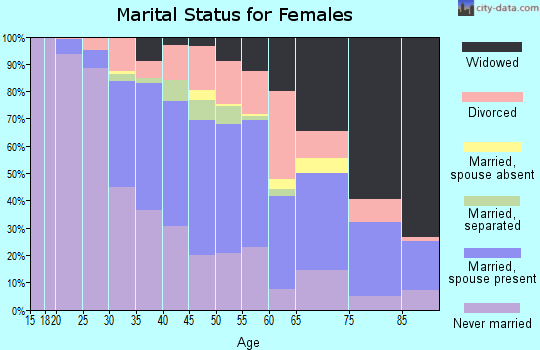 Zip code 14206 marital status for females