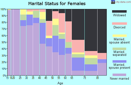 Zip code 14208 marital status for females