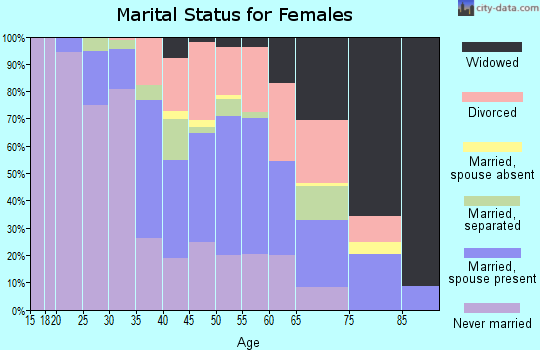 Zip code 14210 marital status for females
