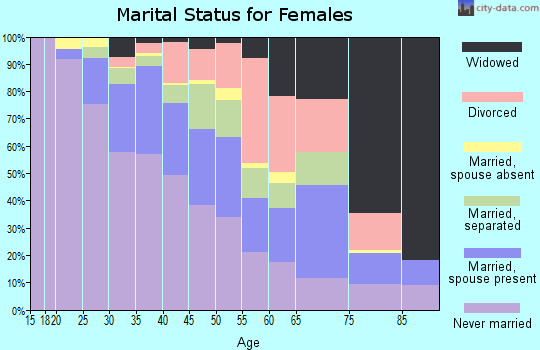 Zip code 14211 marital status for females