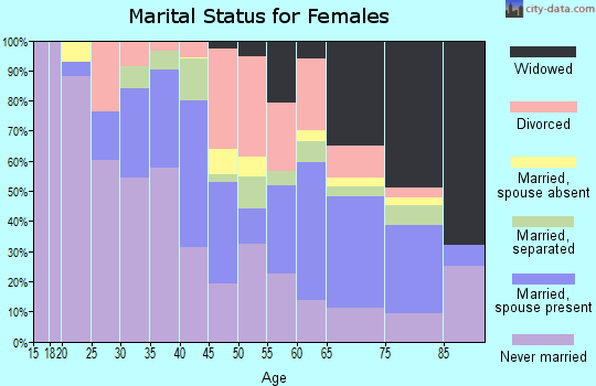 Zip code 14212 marital status for females
