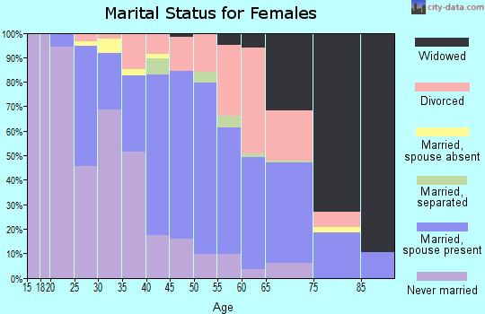 Zip code 14219 marital status for females