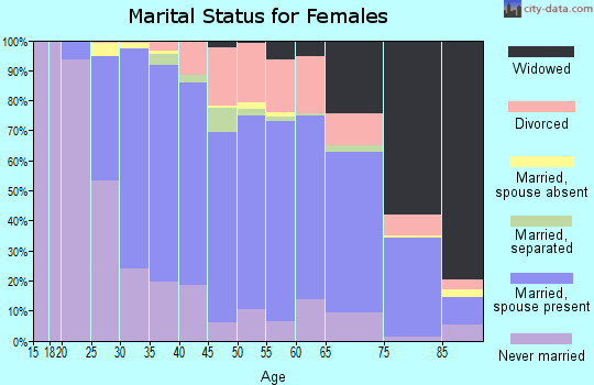 Zip code 14224 marital status for females