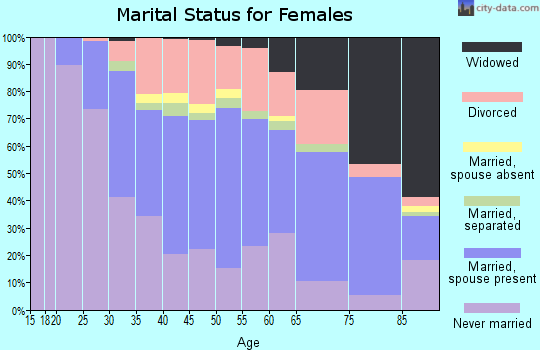 Zip code 14225 marital status for females