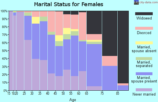 Zip code 14305 marital status for females