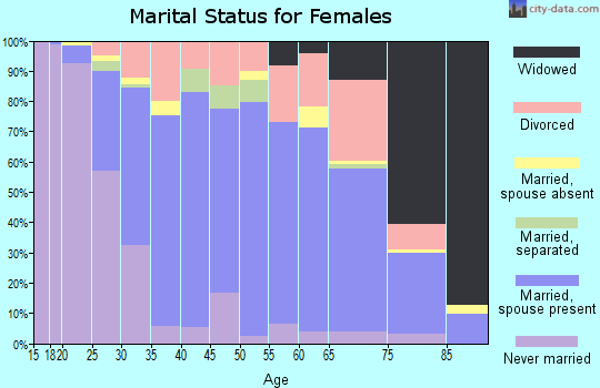 Zip code 14420 marital status for females