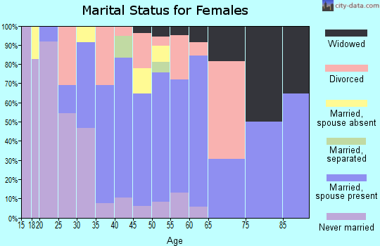 Zip code 14422 marital status for females