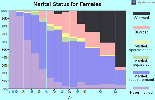 Zip code 14424 marital status for females