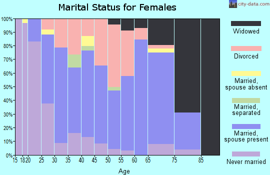 Zip code 14425 marital status for females