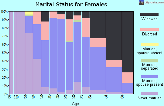 Zip code 14428 marital status for females