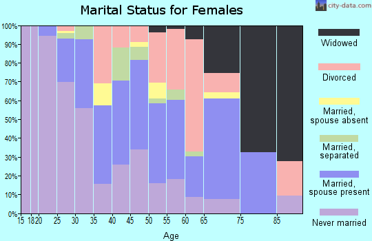 Zip code 14445 marital status for females