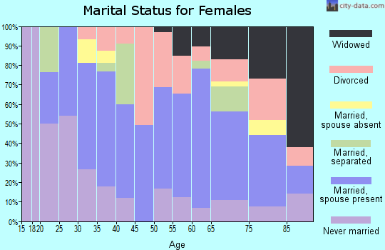 Zip code 14517 marital status for females