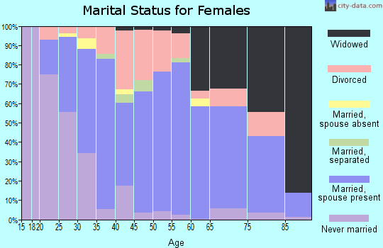 Zip code 14522 marital status for females