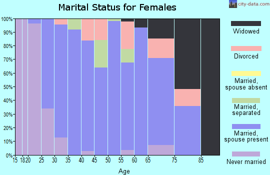 Zip code 14525 marital status for females