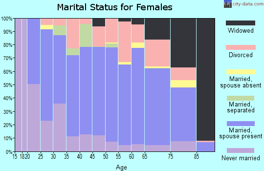 Zip code 14527 marital status for females