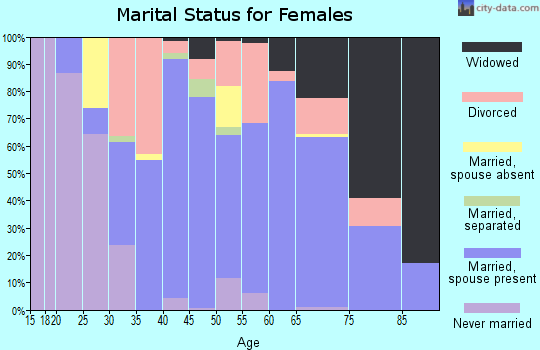 Zip code 14548 marital status for females