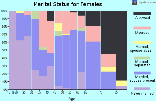 Zip code 14551 marital status for females
