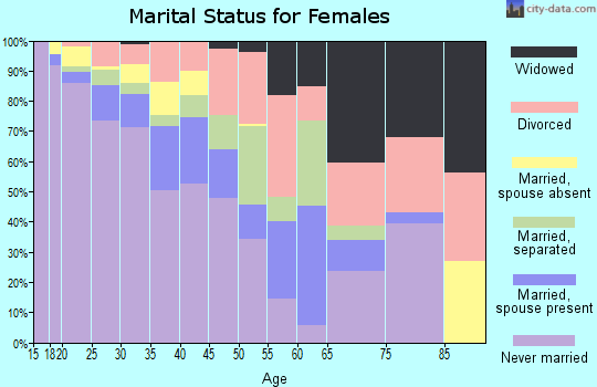 Zip code 14605 marital status for females