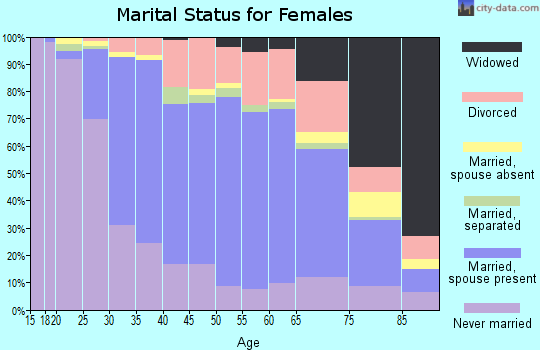 Zip code 14612 marital status for females