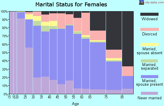 Zip code 14624 marital status for females