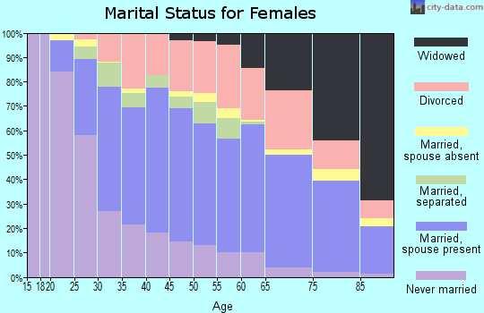 Zip code 14701 marital status for females