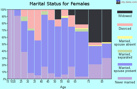 Zip code 14706 marital status for females