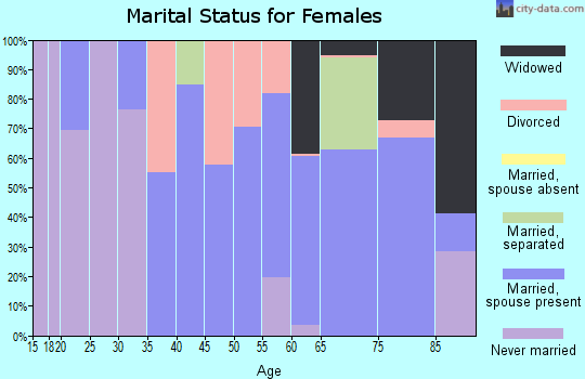 Zip code 14712 marital status for females