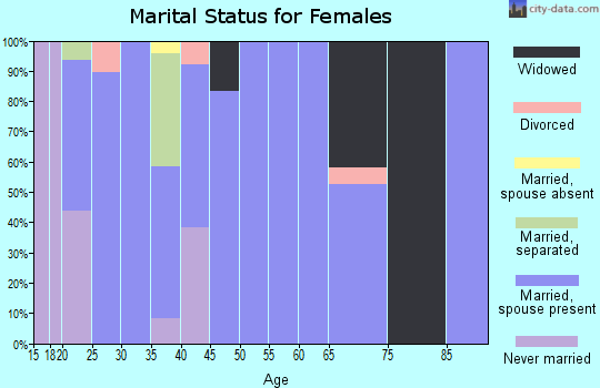 Zip code 14714 marital status for females