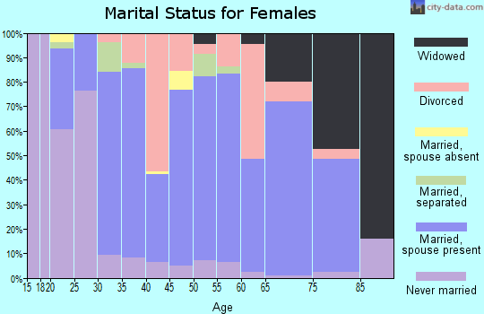 Zip code 14757 marital status for females
