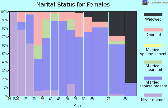 Zip code 14770 marital status for females