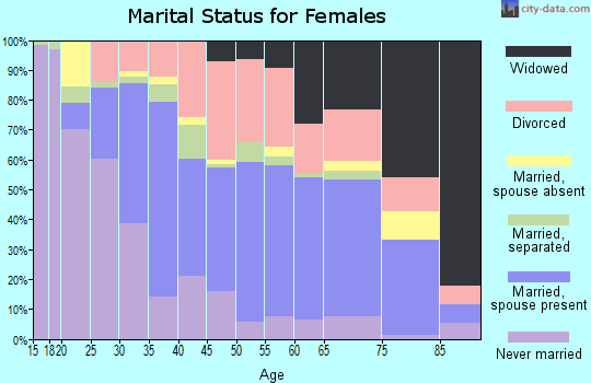 Zip code 14779 marital status for females