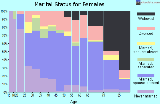 Zip code 14810 marital status for females