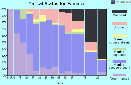 Zip code 14870 marital status for females