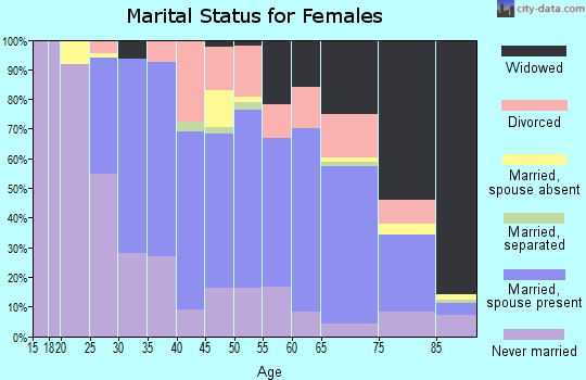 Zip code 15017 marital status for females