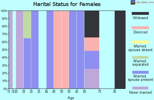 Zip code 15018 marital status for females