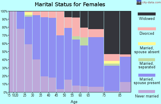 Zip code 15021 marital status for females