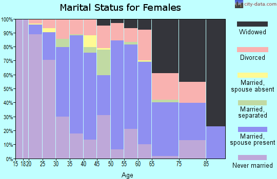 Zip code 15022 marital status for females