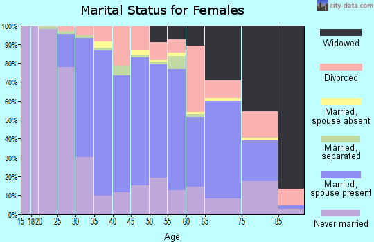 Zip code 15025 marital status for females