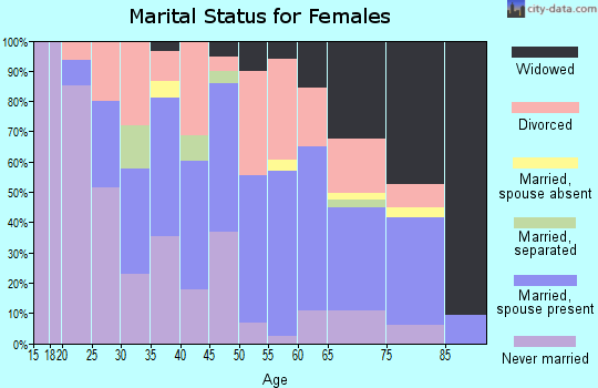 Zip code 15033 marital status for females