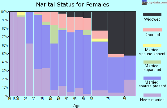 Zip code 15037 marital status for females