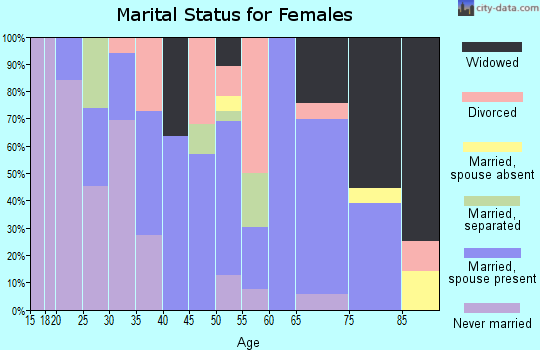 Zip code 15049 marital status for females