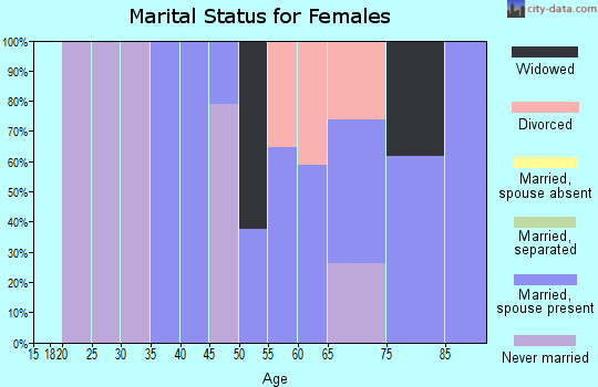 Zip code 15051 marital status for females