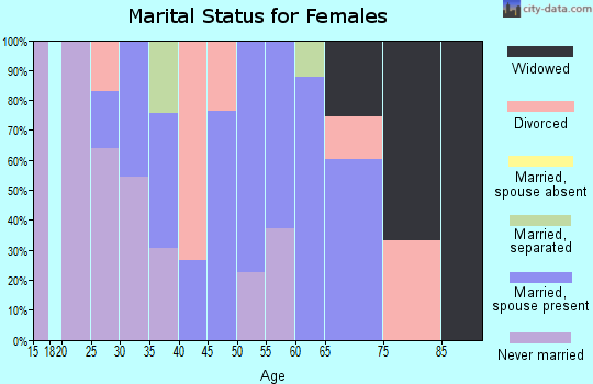 Zip code 15055 marital status for females