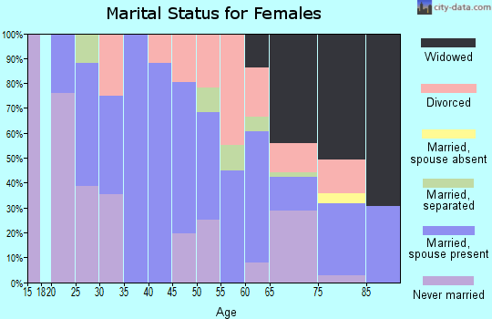 Zip code 15056 marital status for females