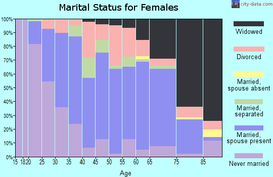 Zip code 15063 marital status for females