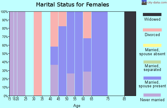 Zip code 15076 marital status for females