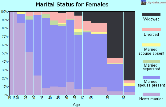 Zip code 15102 marital status for females